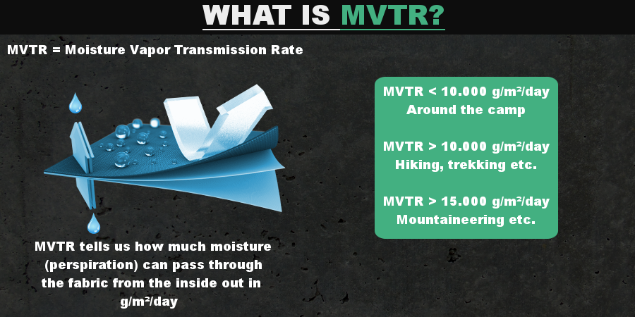 Infographics - What is MVTR?