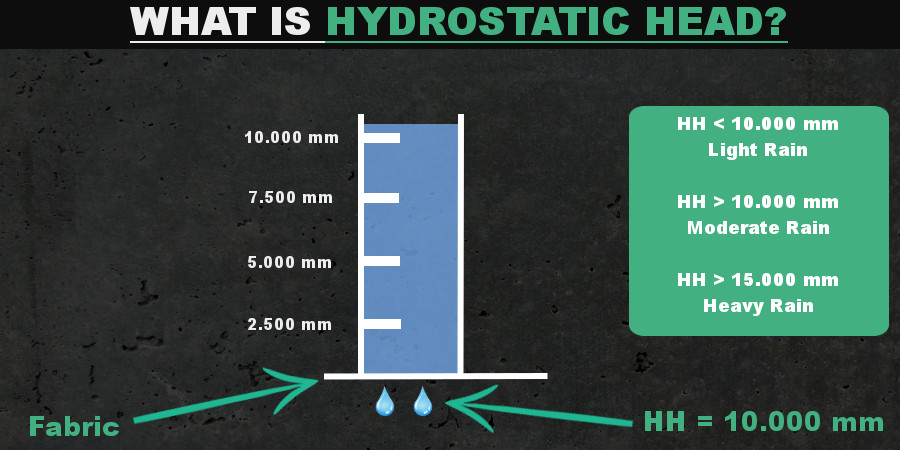Infographics - What is hydrostatic head?