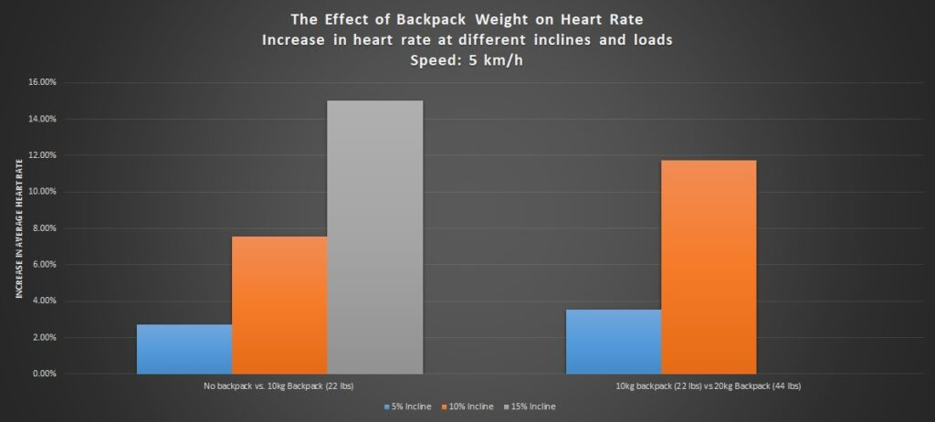 Increase in average heart rate at different inclines and loads