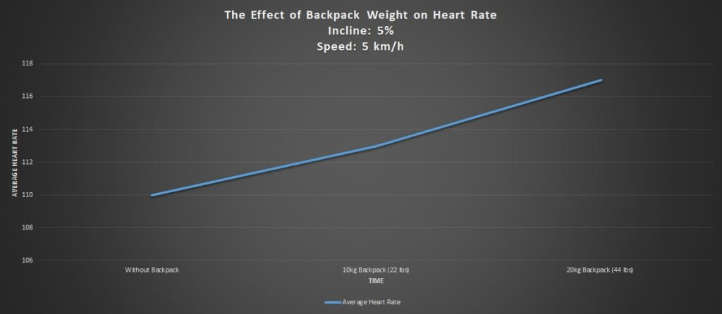 The Effect of Backpack Weight on Heart Rate at 5% incline