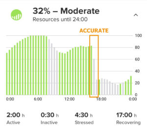 Accurate drop in body resources after running. Corresponds well to my felt energy level.