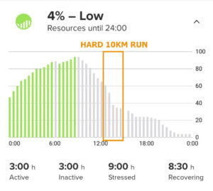 Drop in resources after a hard 10km run