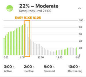 Drop in resources after an easy 20-minute bike ride